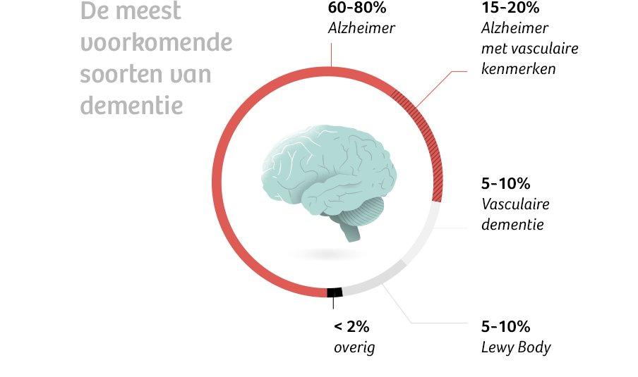 """de correspondent on twitter: """"wat is dementie precies? en hoe is het"""