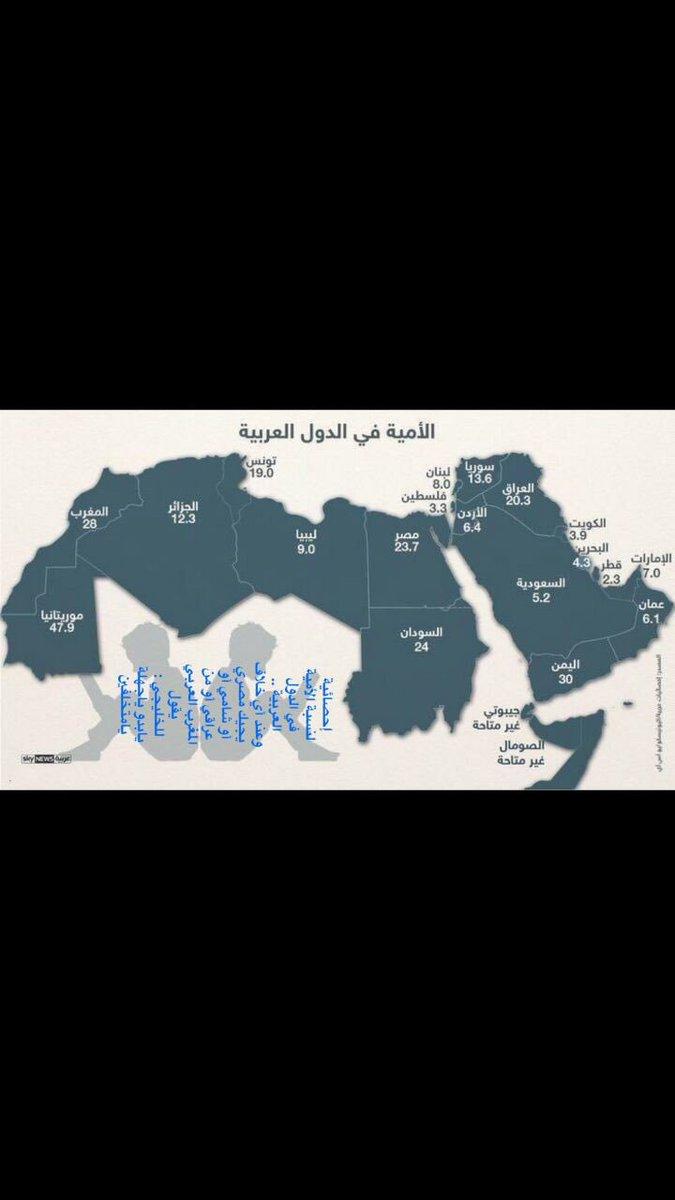 البدو الاقل أمية بين الدول العربية! https://t.co/BZKyZqm9mz