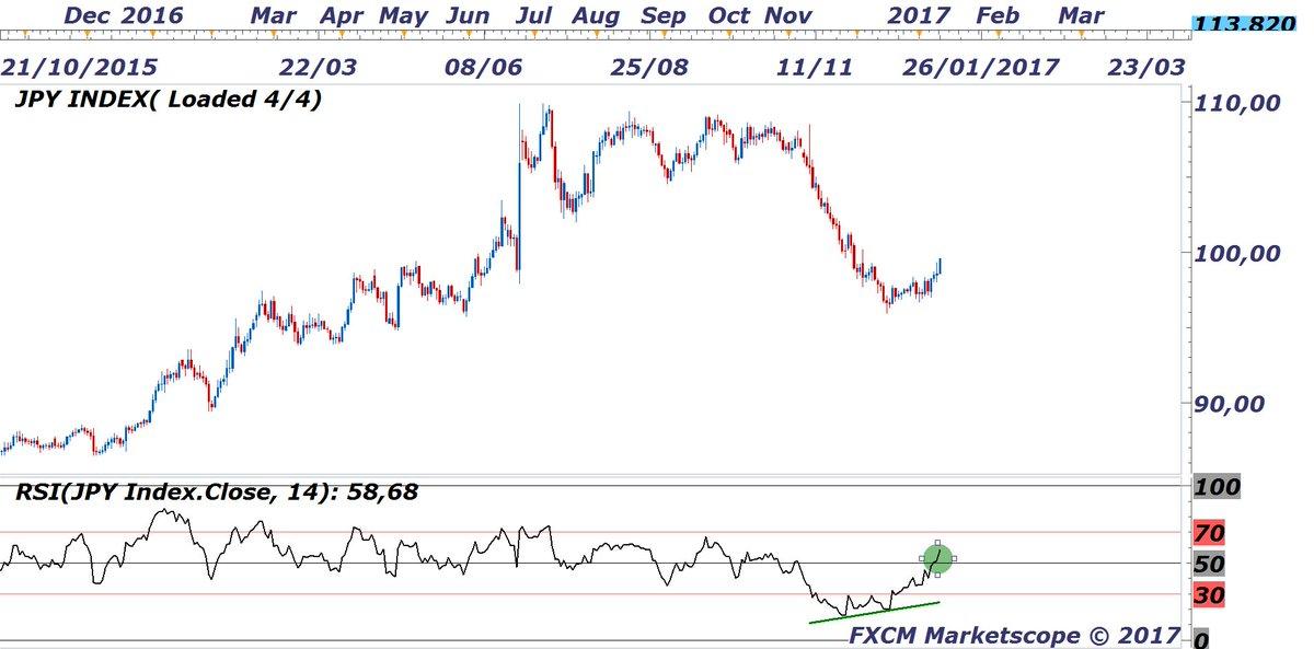 #JPY index : le retracement du Yen - pas terminé donc j&#39;attends pour #usdjpy <br>http://pic.twitter.com/LSVwNGbW1Z