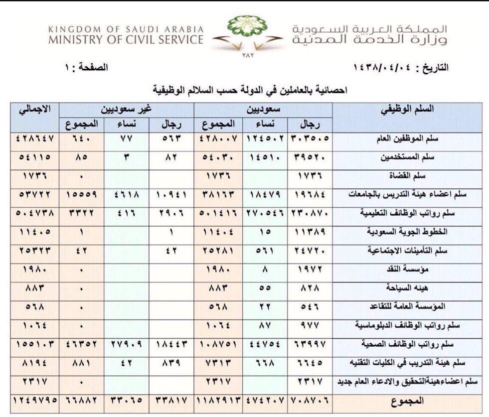 سلم رواتب أعضاء هيئة التدريس الإمارات