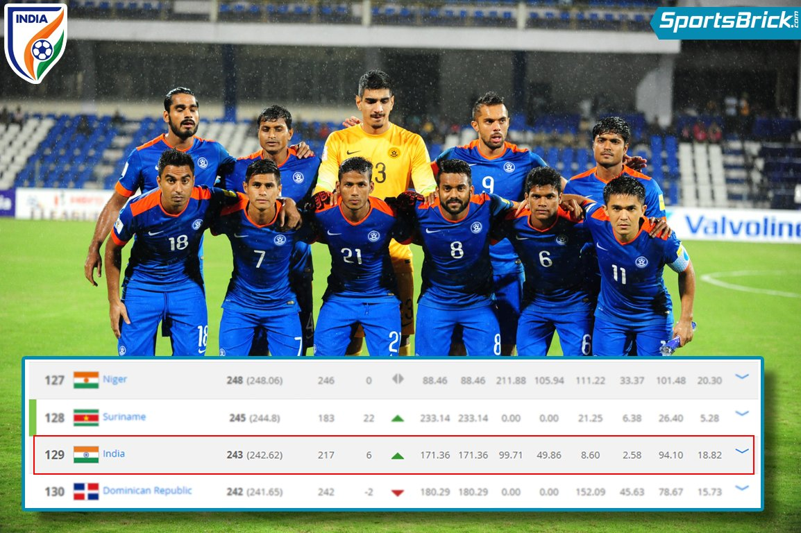 @IndianFootball jumps 6 places to 129 in the latest @FIFAcom ranking. Can India make it to top 100 this year? #IndianFootball #BackTheBlue <br>http://pic.twitter.com/WS1a60Ptsk