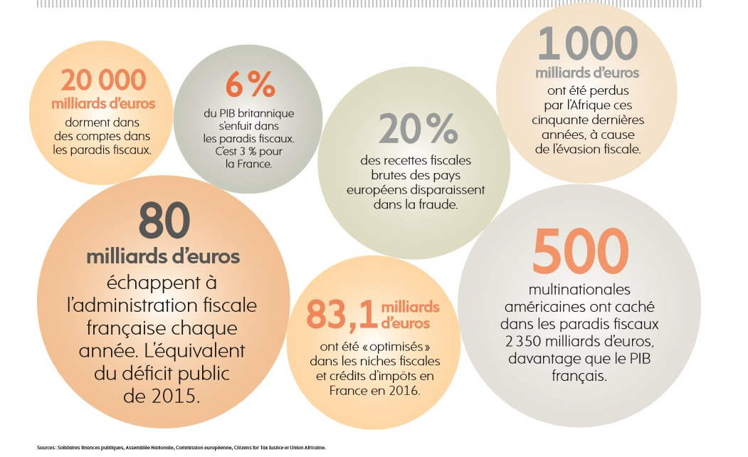 Fléau de l'évitement fiscal : des solutions existent  http:// bit.ly/2jzDCM8  &nbsp;   #EvasionFiscale #FaucheursDeChaises #Banques<br>http://pic.twitter.com/JzUvK2kv8O