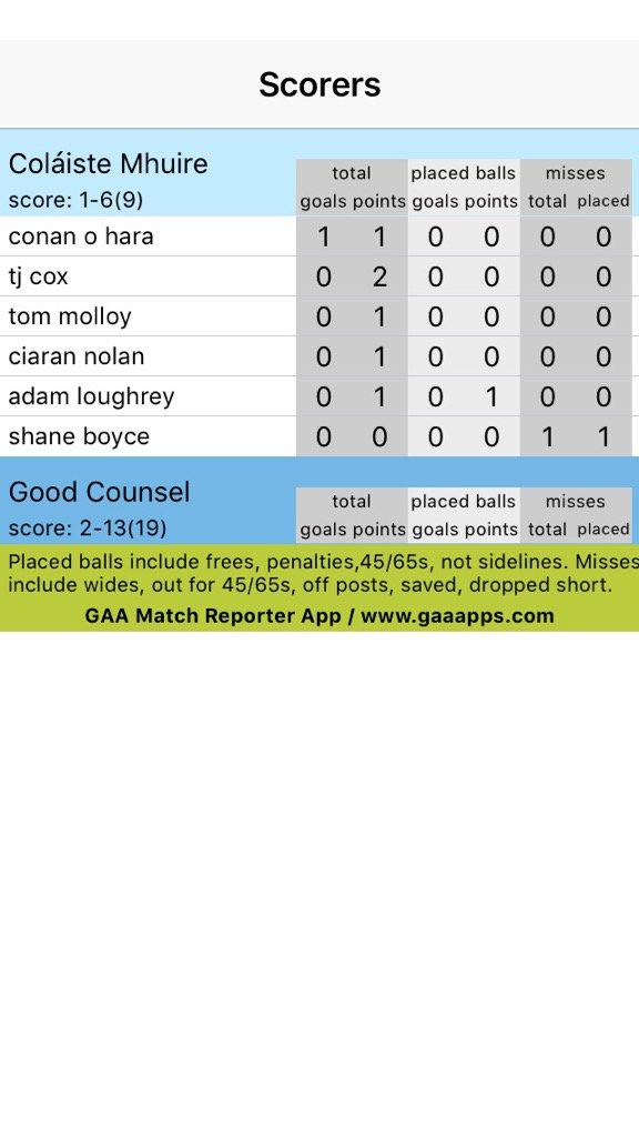 Coláiste Mhuire v. Good Counsel Scorers full time