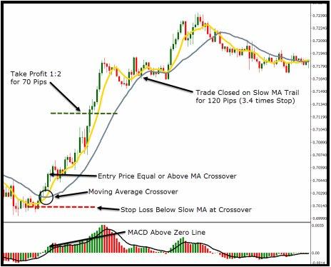 Strategia volume profile nel forex