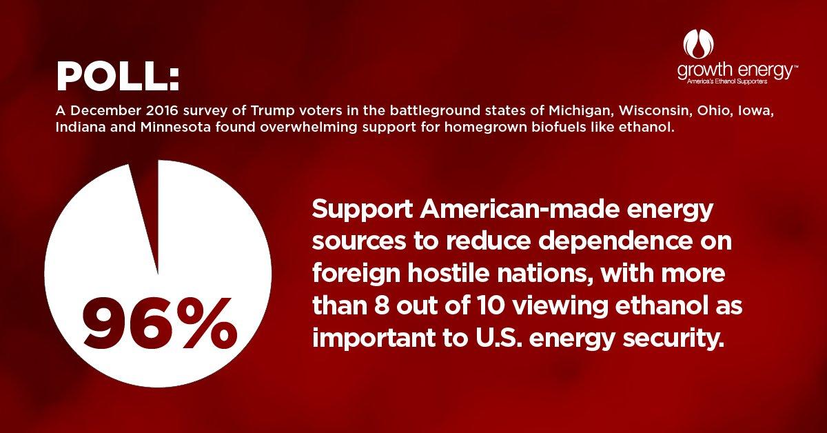 POLL: 96% of key @realDonaldTrump voters say #MAGA = biofuels like #ethanol: https://t.co/OBwJJ1XxNi #RFSWorks https://t.co/9l7AAE2yKB