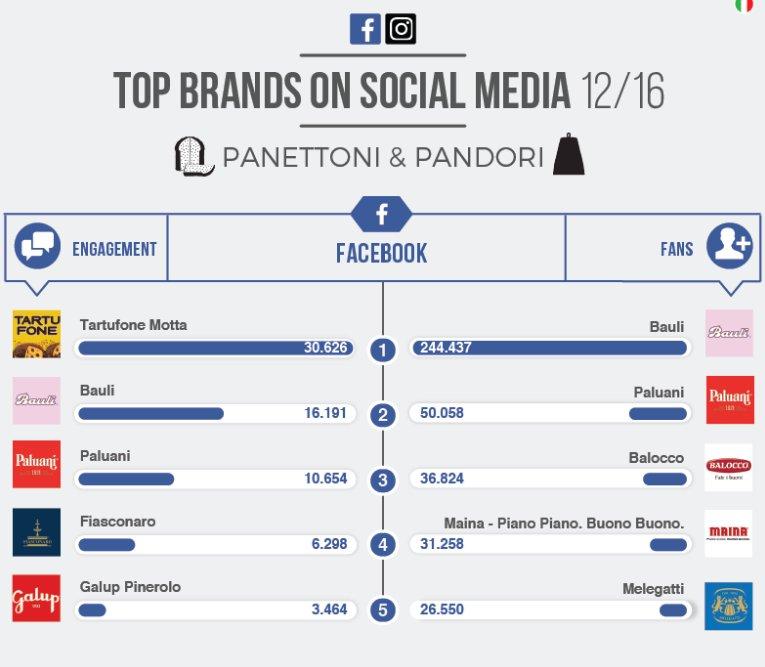 Tendenze Top Brands: i migliori brand di Pandori & Panettoni su FB e Instagram