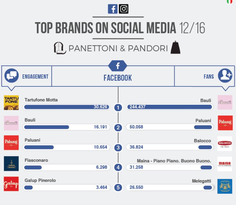 Tendenze Top Brands: i migliori brand di Pandori & Panettoni su Facebook e Instagram