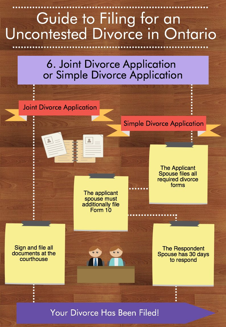 Uncontested divorce ontario