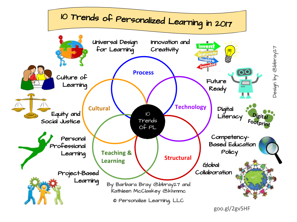 trends in technology based learning Modern learners expect a personalized and engaging learning experience in order to meet their evolving needs and expectations, organizations must utilize new learning technologies here are four hr learning technology trends l&d professionals should consider implementing at their organizations.