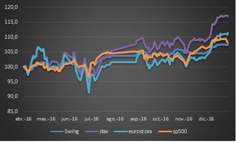 swing trading fondos