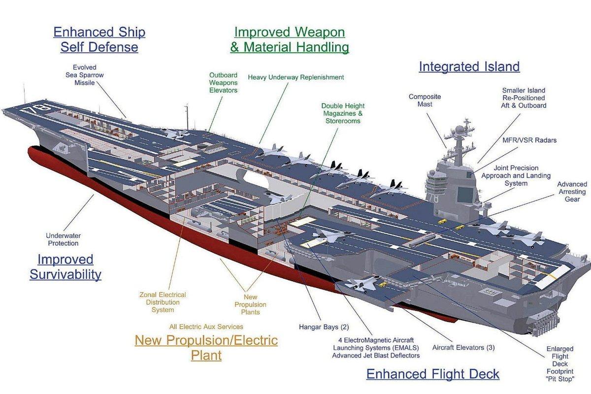 حاملات الطائرات الامريكيه ونظام قذف الطائرات الكهرومغناطيسي EMALS .........وجهة نظر  C136yfeXgAAIVcm