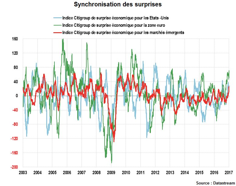 Global : Synchronisation des surprises #GraphDeLaSemaine #US #ZoneEuro #Emergents  http:// ow.ly/xy3l307Te74  &nbsp;    @DeVijlder<br>http://pic.twitter.com/uLO7cWCx0t