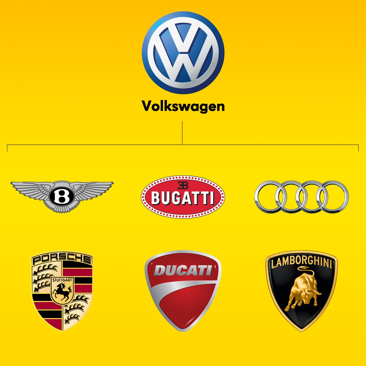 Who Owns Audi >> Dunlop Tyres Sa On Twitter Volkswagen Owns Bentley Bugatti