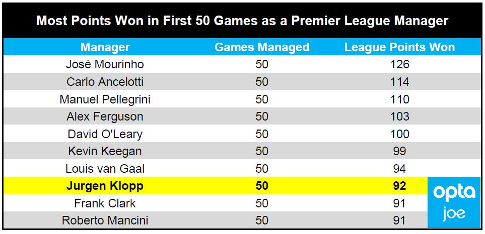 Seven managers won more points in their first 50 games as a Premier Le...