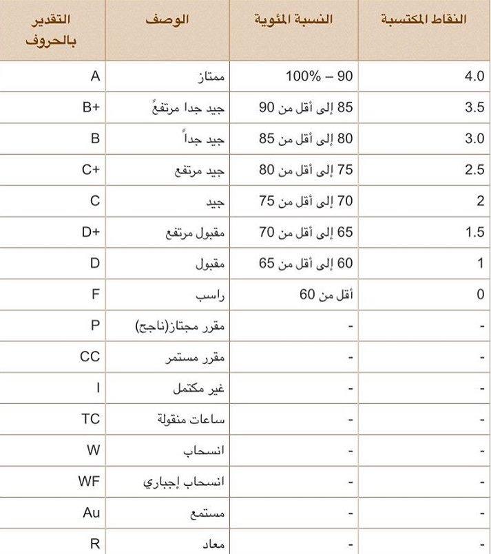 طلبة جامعة قطر خلك بالبيت Su Twitter طريقة حساب المعدل التراكمي Https T Co Txjzcrtcty جدول توزيع الدرجات