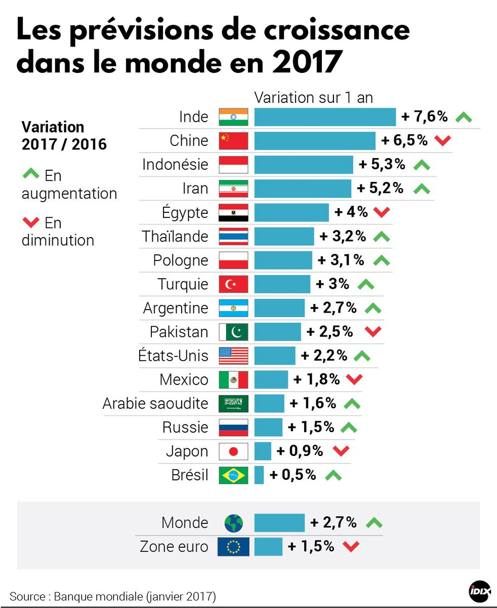 Les prévisions de croissance en 2017 selon la Banque mondiale  Asie SE #Chine &amp; #Japon  #ASEAN  v @Boursorama<br>http://pic.twitter.com/MN6xQy9RD3