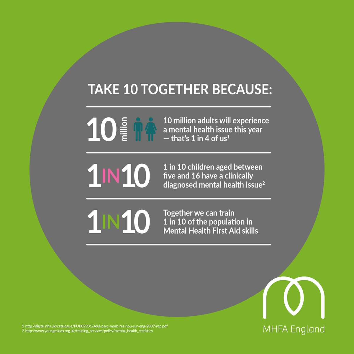 1 in 4 experiences a mental health issue each year. Take 10 minutes and ask someone how they&#39;re feeling #WednesdayWisdom <br>http://pic.twitter.com/1XDDVGwRRc