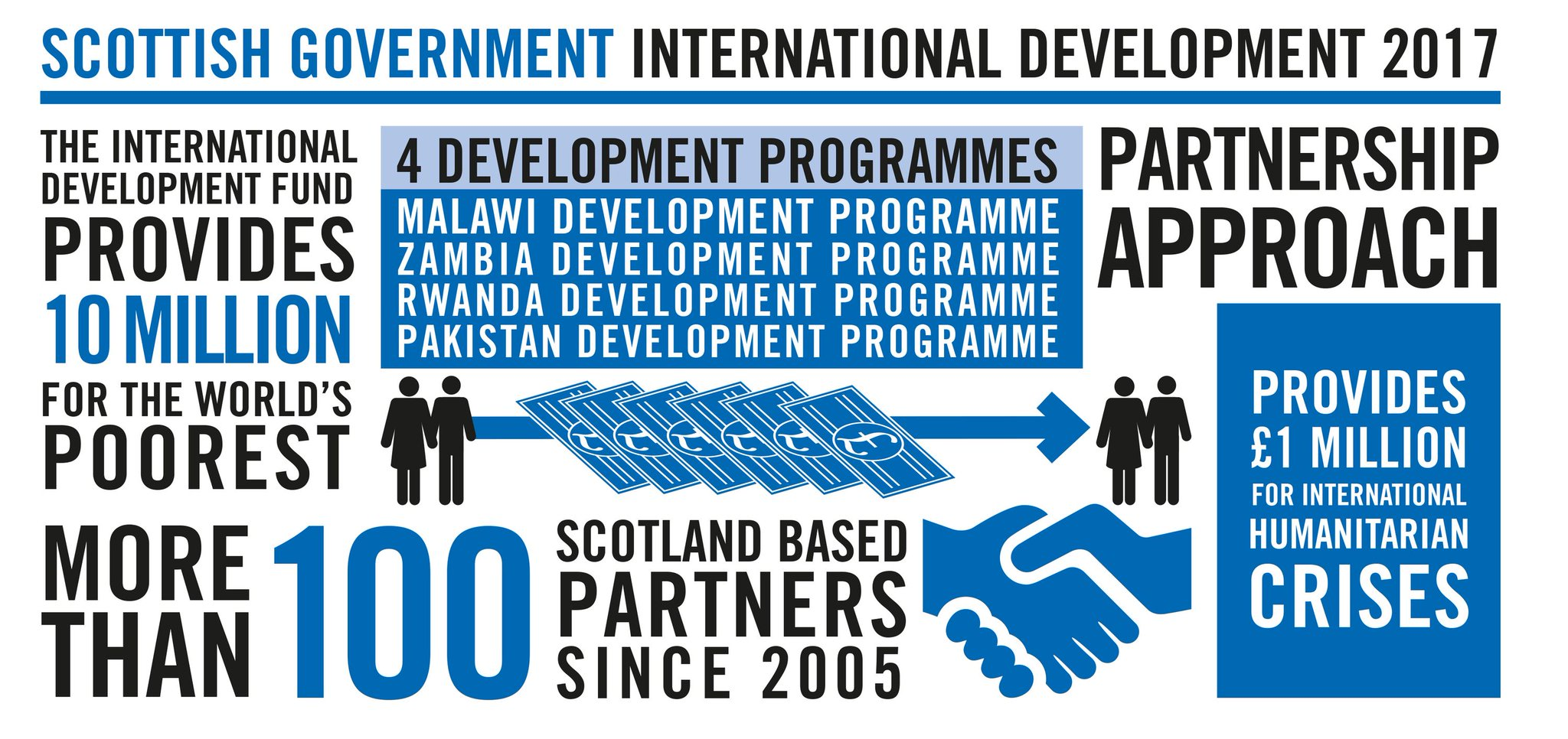 .@alasdairallan presents @scotgov new International Development Strategy to @ScotParl https://t.co/0RIZfng0MV