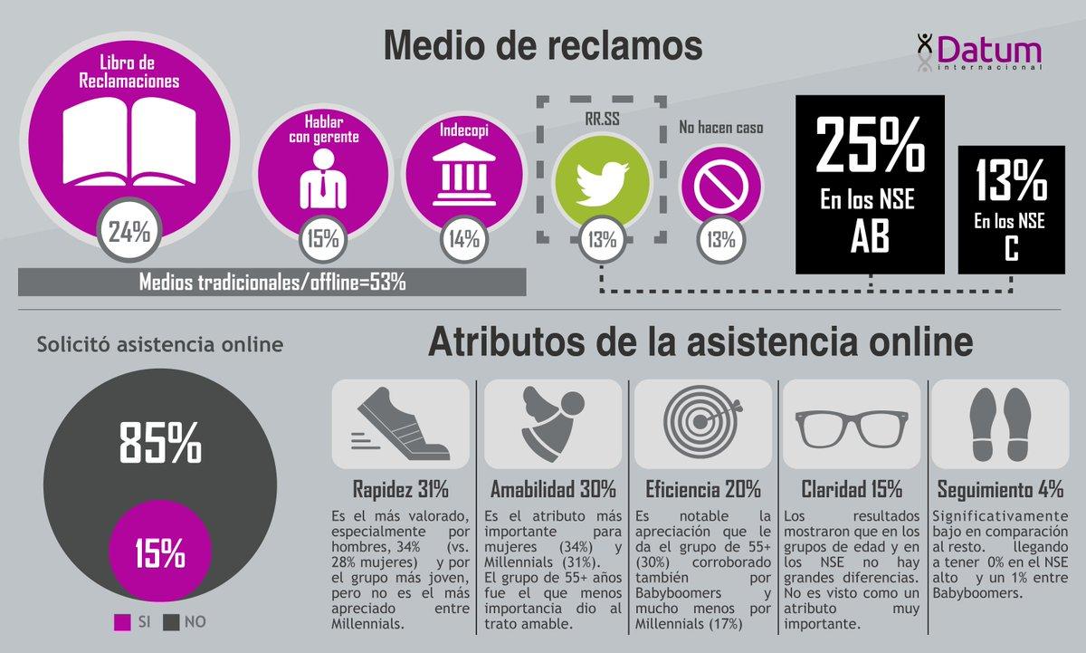 [#Estudio] Entérate cuáles son los medios de reclamos más utilizados por los peruanos. <br>http://pic.twitter.com/7n4UWeUzSv