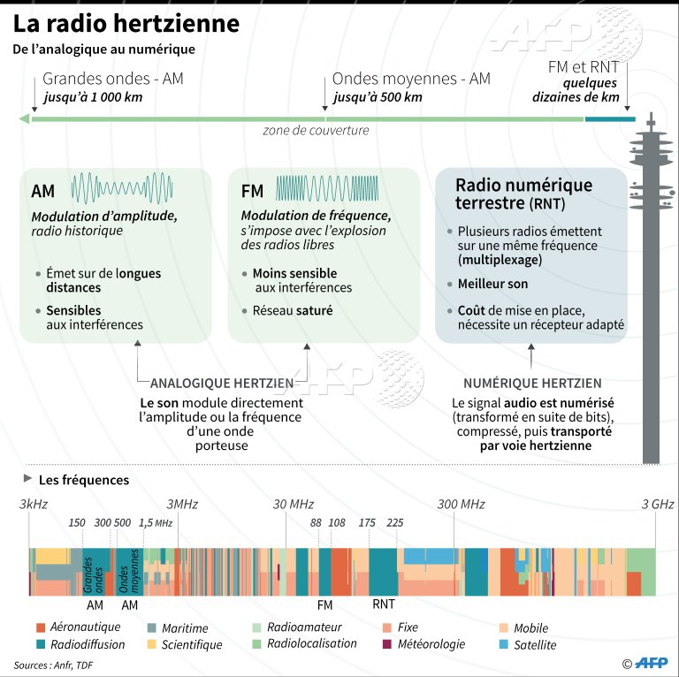 La Norvège, premier pays au monde à débrancher la radio FM #AFP par @AFPgraphics