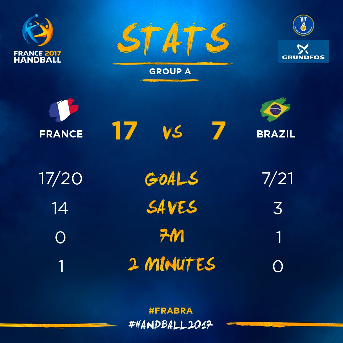📊 Take a look on the 1st half stats 👇  #Handball2017 #FRABRA https://t...