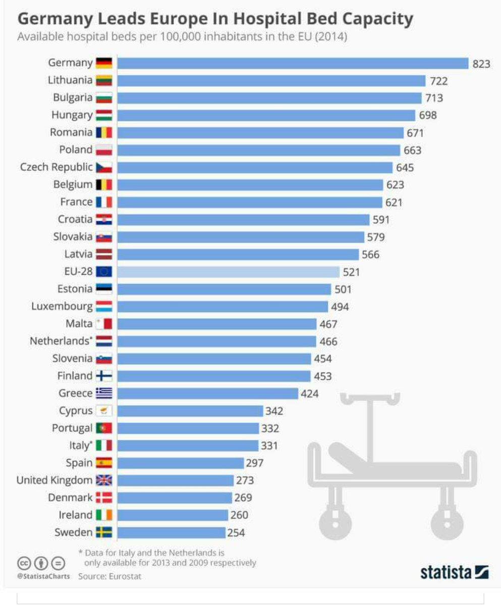 Svenska politiker har alltså lyckats kombinera världens högsta skatter med  lägst antal vårdplatser i hela EU! Hur är det ens möjligt...