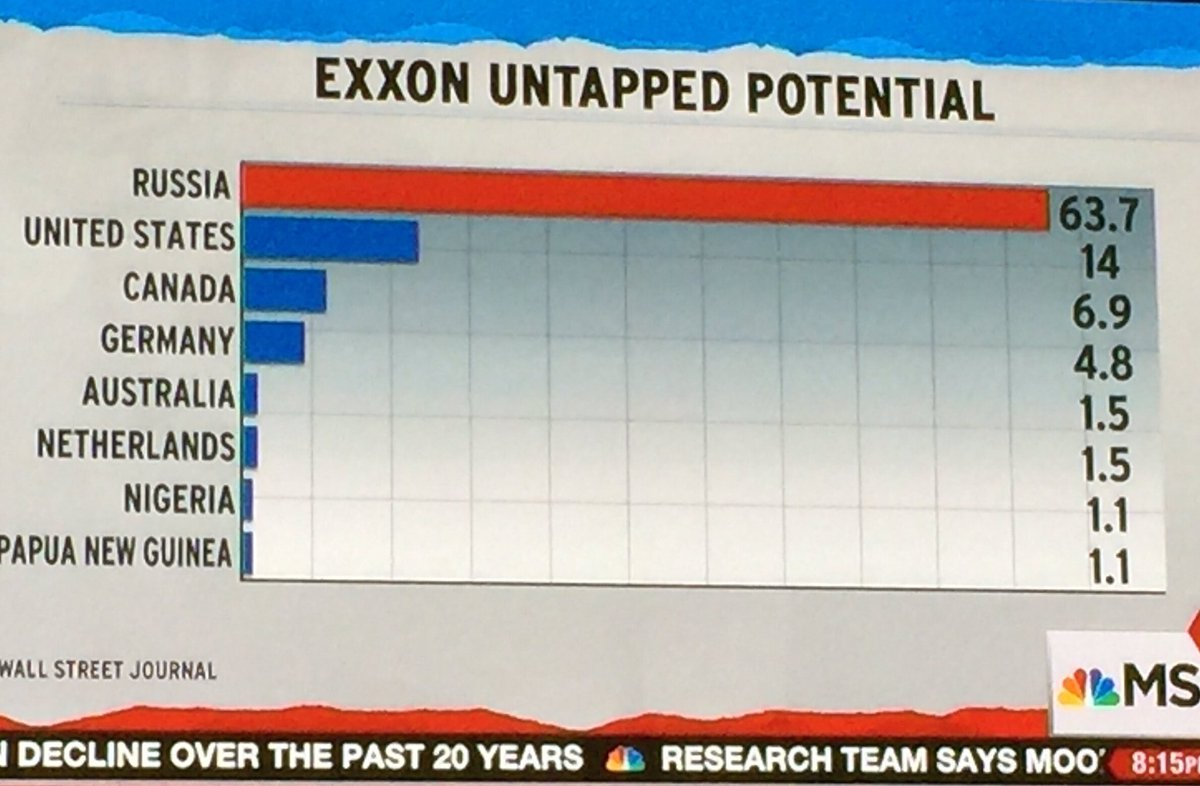 Exxon owns rights to drill oil on 63.7 acres in Russia but can&#39;t because of US sanctions #TillersonConfirmation #maddow<br>http://pic.twitter.com/TAMwBgLt2y