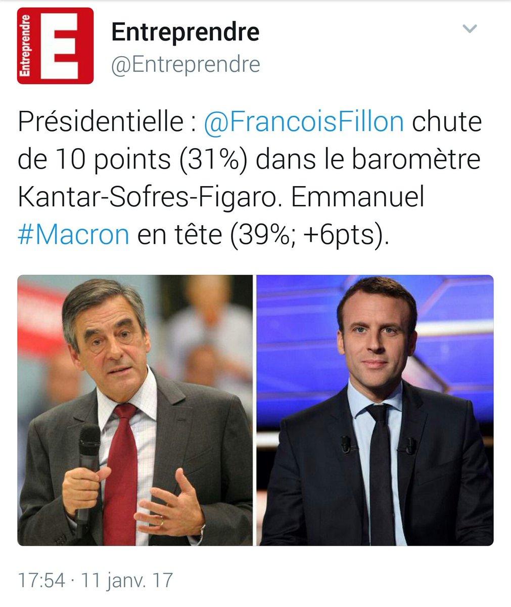 #BreakingNews  #Presidentielle2017  @EmmanuelMacron +6 pts à 39% Chute vertigineuse de 10 pts pour @FrancoisFillon à 31% #macron2017<br>http://pic.twitter.com/kEOOMqbNuI