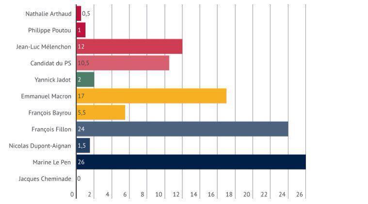 Sondage présidentielle: le candidat PS toujours cinquième  http:// limportant.fr/infos-politiqu e/1/346965 &nbsp; …  #politique <br>http://pic.twitter.com/2SESMWphfS