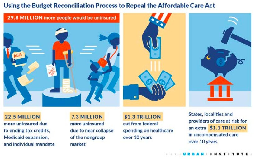 Question I keep getting: How many people are affected by Obamacare repeal?  Per @urbaninstitute, 30 million Americans could lose coverage. https://t.co/l7hmn0oIRz
