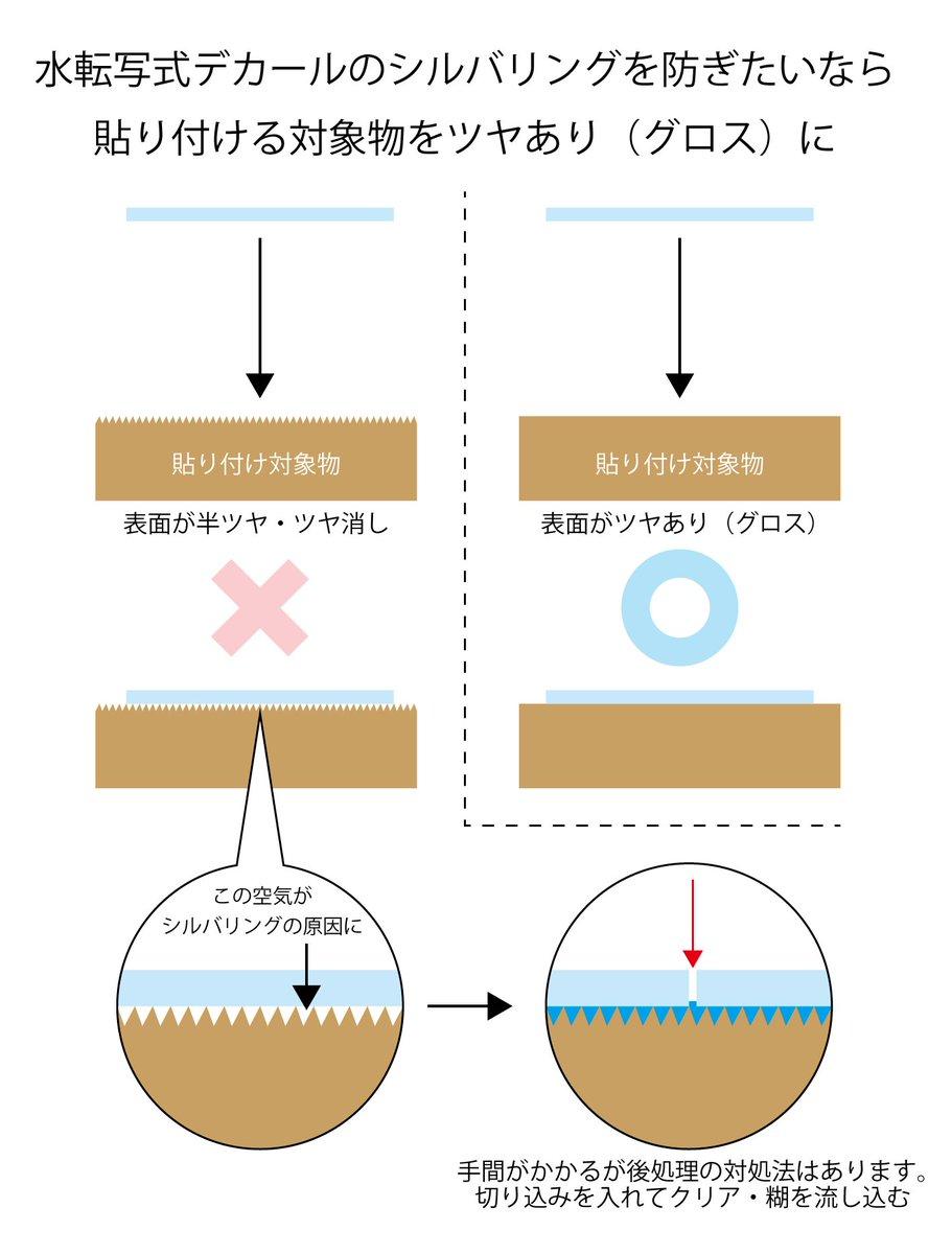 水転写式デカールのシルバリング(空気噛み)を防ぎたいなら、塗装表面の状態に気を付けると上手くいく。という図解。 https://t.co/Xn9ZNHrhy2