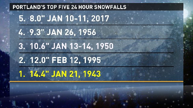 In case you&#39;re wondering where this snowfall ranks. #kgwweather #pdxtst @kgwnews<br>http://pic.twitter.com/MAzq4HM1My