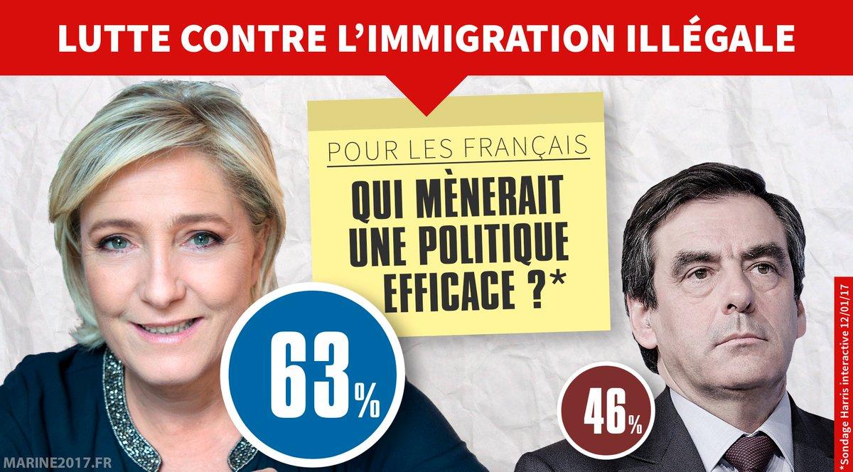 Sondage : @MLP_officiel bien plus efficace que #Fillon pour lutter contre l&#39;immigration illégale ! Partagez ! #AuNomDuPeuple<br>http://pic.twitter.com/J31t1Y25QX
