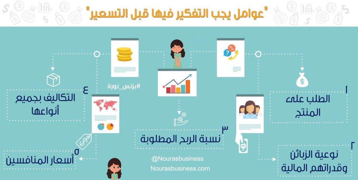 بزنس نورة صحيفة مكة الإلكترونية