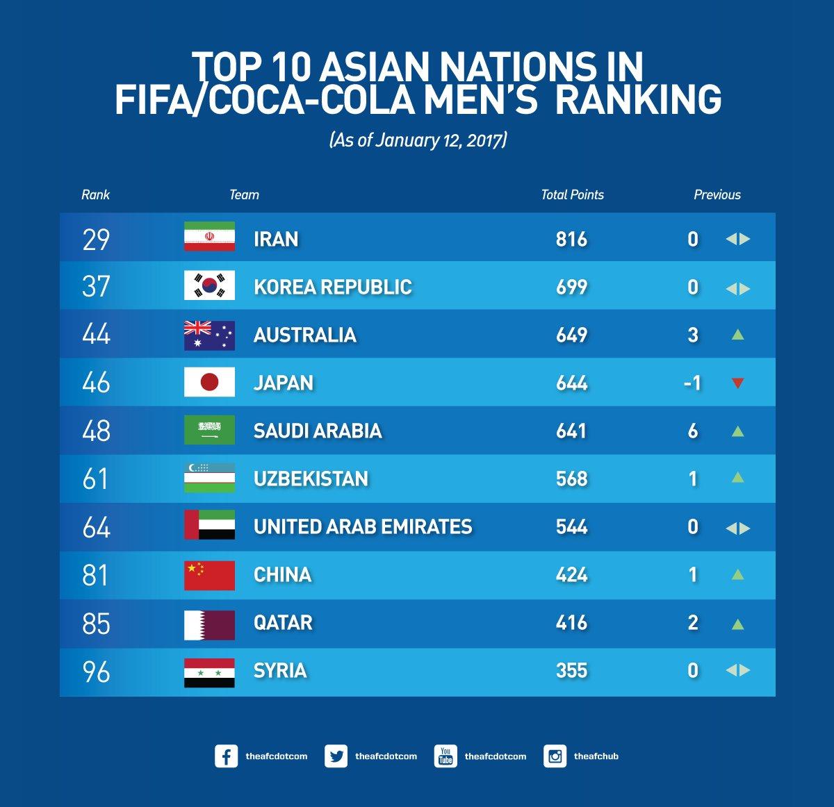 Peringkat Terbaru FIFA, Inilah 10 Besar di Asia