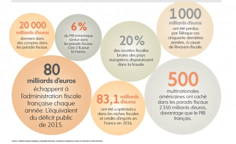 Transparence, contrôles, harmonisation des taux d'imposition : des solutions face au fléau de l&#39; #EvasionFiscale !  http:// bit.ly/2jzbZTv  &nbsp;  <br>http://pic.twitter.com/h4j7EgkpPu