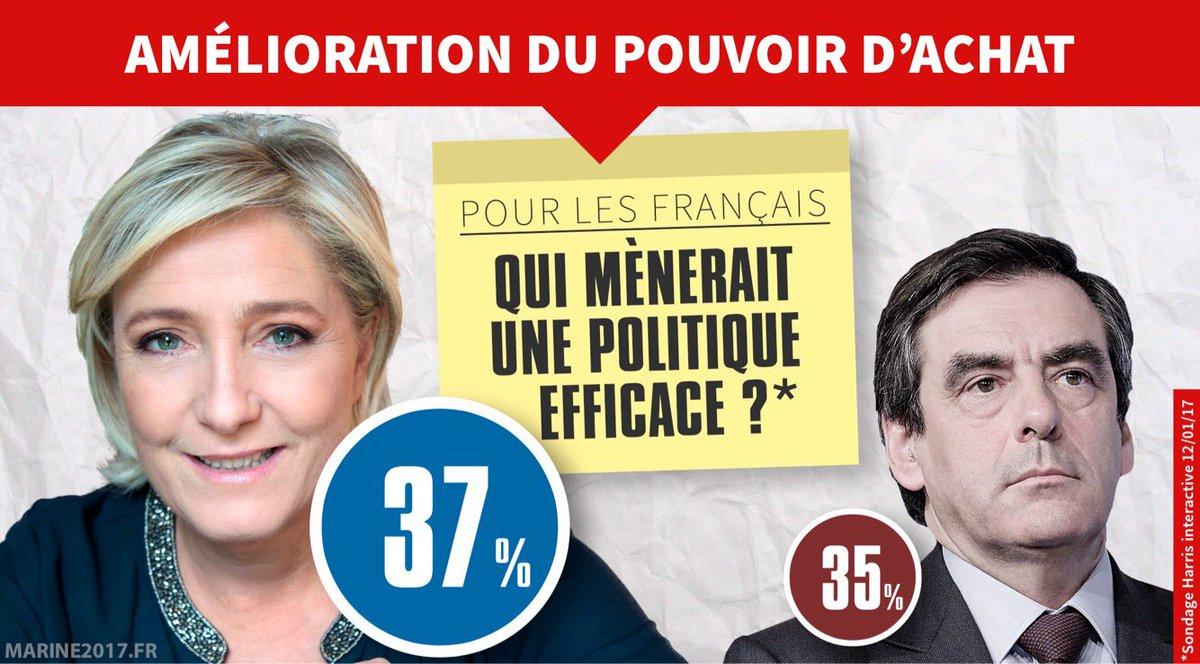 Sondage Harris Interractive pour @Valeurs : Marine jugée plus efficace, devant #Fillon, pour améliorer le pouvoir d&#39;achat ! #AuNomDuPeuple<br>http://pic.twitter.com/LurRf5Ub4h