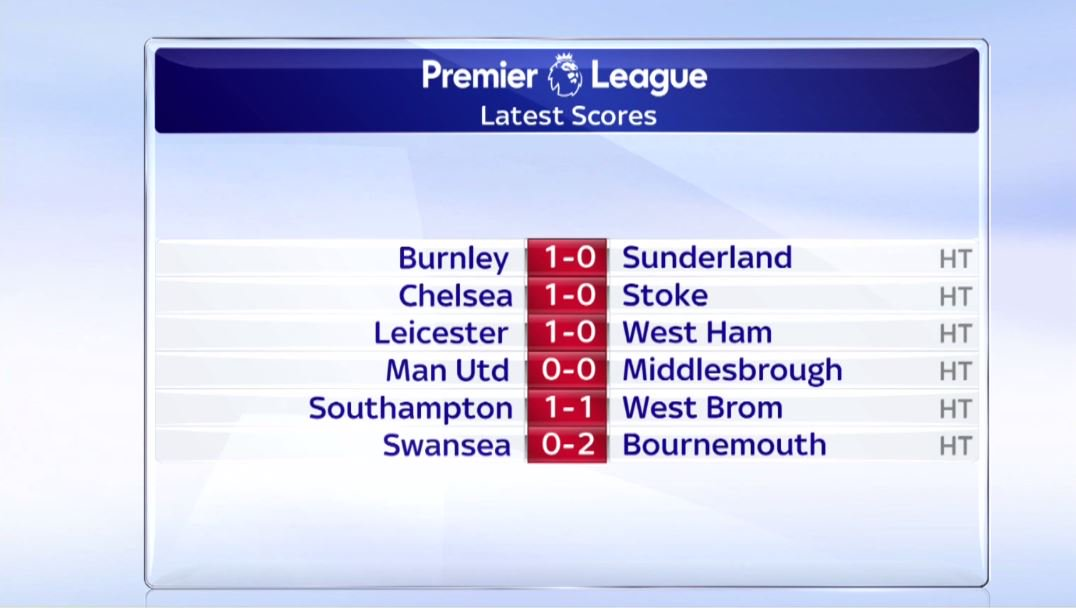 Sky Sports Premier League On Twitter Ht The Latest Results From