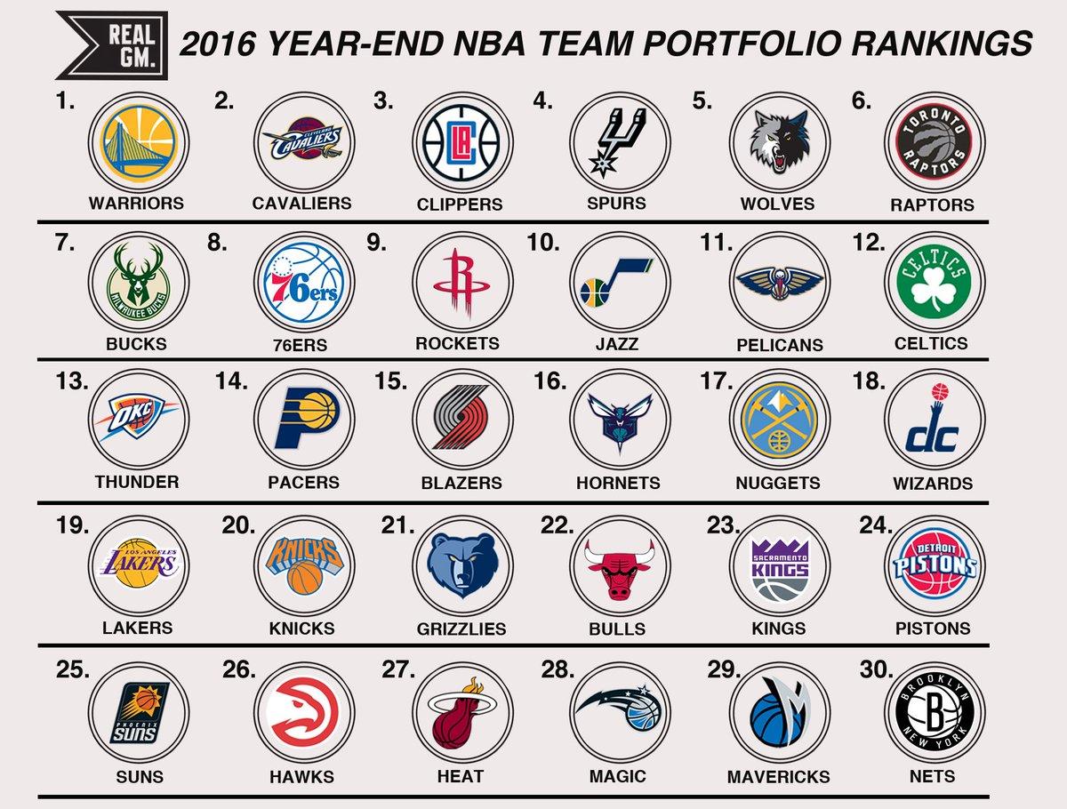 2016 Year End Nba Team Portfolio Rankings Realgm Articles