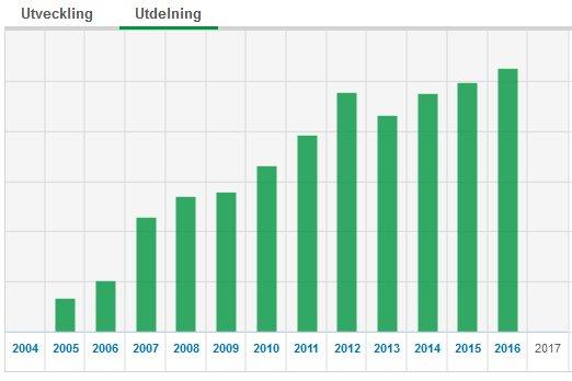 Portföljens utdelning över tiden.