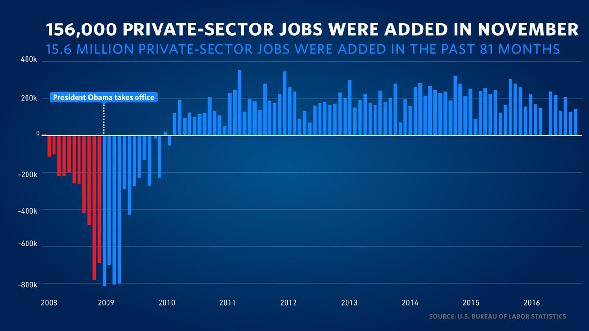 Facing the worst financial crisis in 80 years, you delivered the longest streak of job growth in our history.