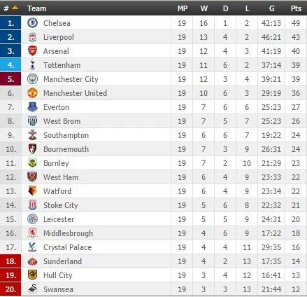 The 2016 17 premier league table at the halfway point of the season 19 games soccer - Premier league table table ...