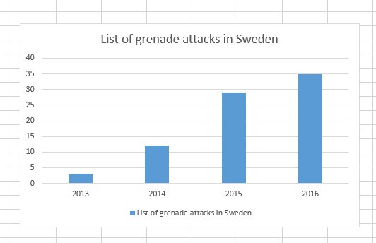 Granatattacker i Sverige. Jag bara lägger den här så kan ni väl fundera lite på det?