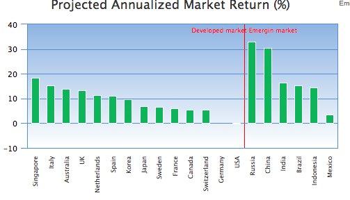 rentabilidad mercados