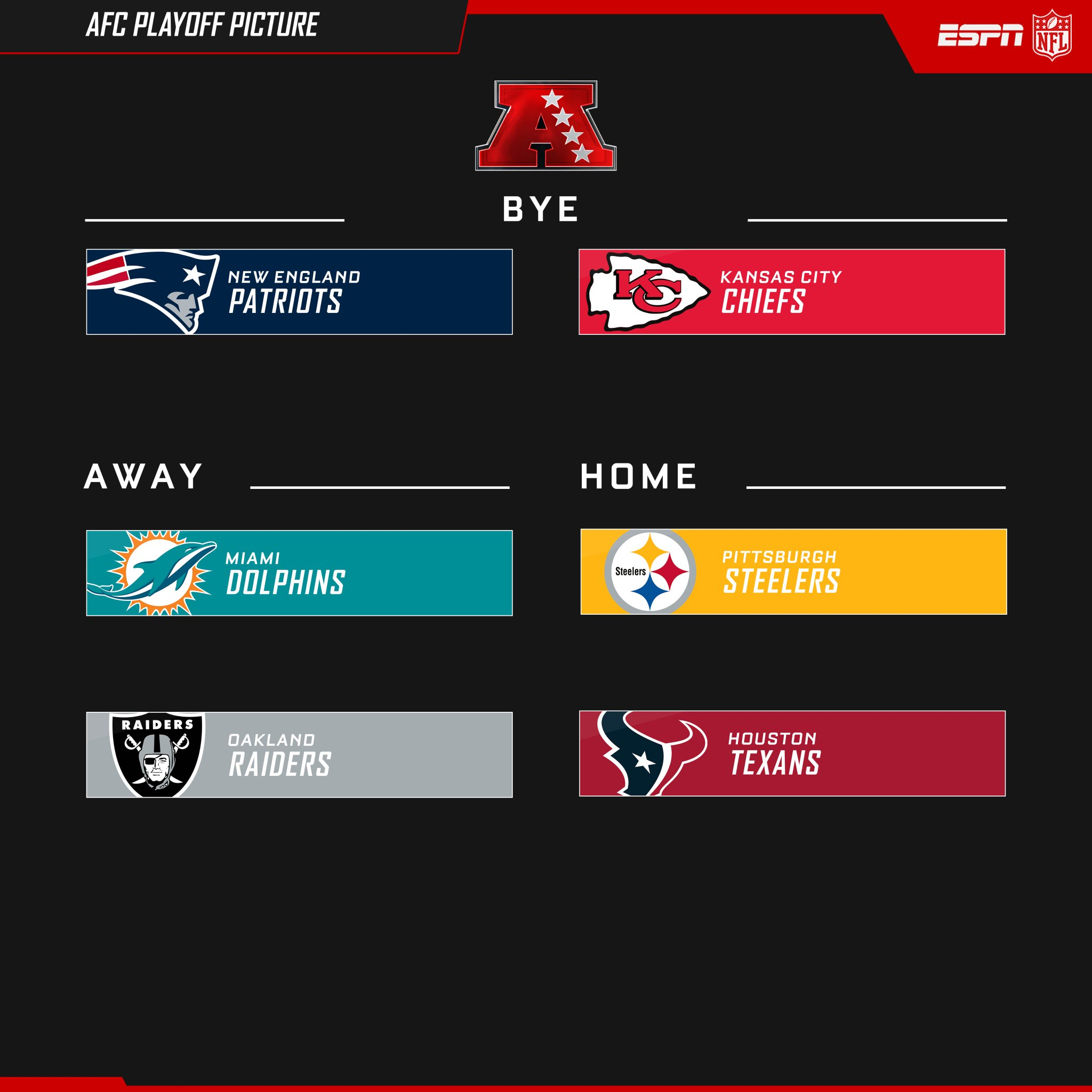 "NFL on ESPN on Twitter: ""AFC Playoff Picture https://t.co ..."