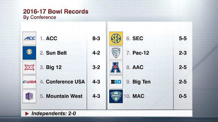 Who is the best college football conference? https://t.co/NBuMTiActo