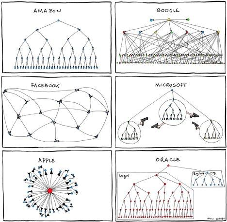 организационная структура деревообрабатывающего предприятия схема