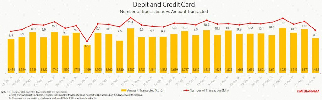 Demonetization data: growth in digital transactions wasn'texponential https://t.co/eGieTY9p9V https://t.co/zos13G7ACN