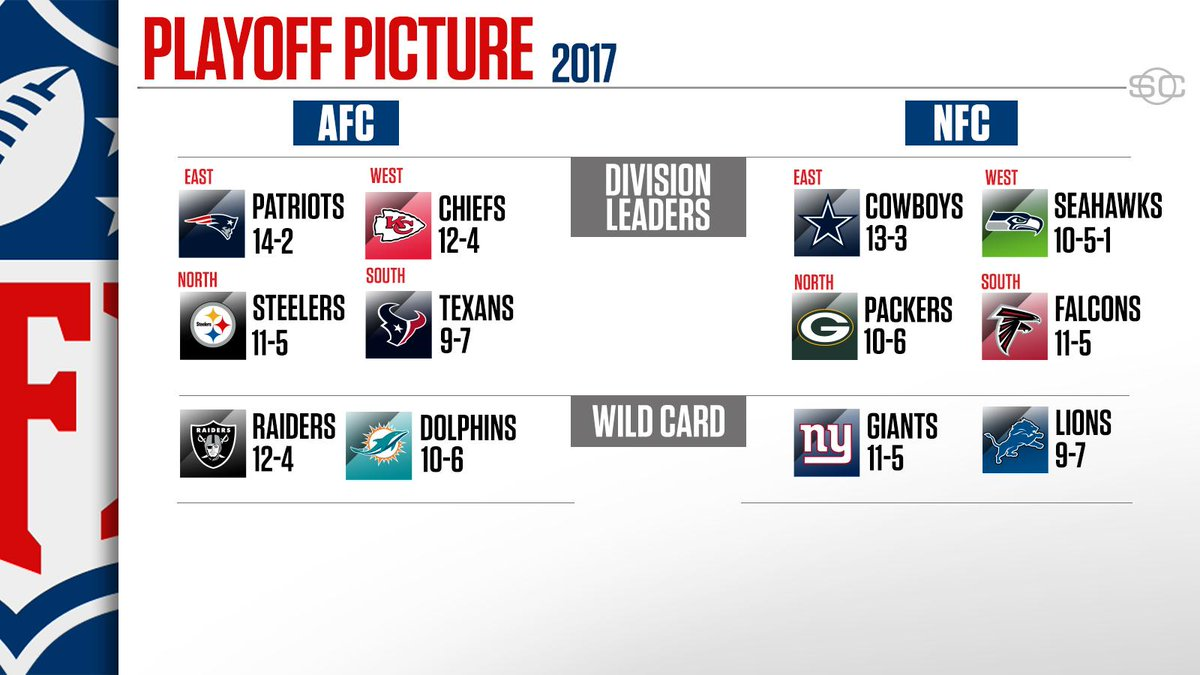 It's official. here's your 2017 nfl playoff picture ...