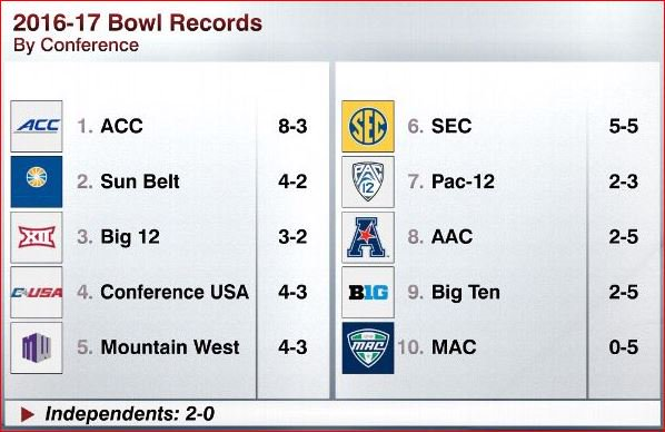 Who is the best college football conference? Who is No. 1 in bowl wins? https://t.co/tgCvcFLYCg
